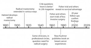 Timeline of breast cancer surgery